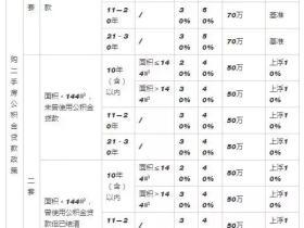武汉房产贷款流程