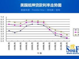 2020年武汉住房抵押贷款利率