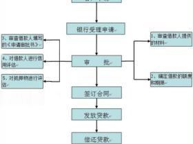 武汉银行汽车贷款手续