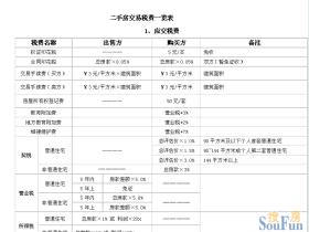 武汉市企业税贷利息