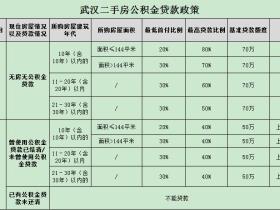 武汉公积金信用贷款