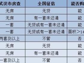 武汉银税贷需要什么条件?