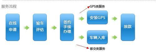 武汉汽车抵押押车贷款流程
